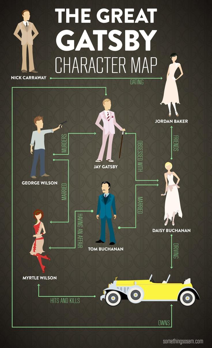 Gatsby character chart