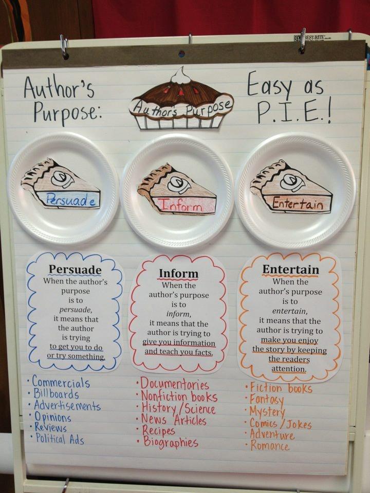 Teacher Classroom Decor Websites ~ Author s purpose p i e ela in the middle